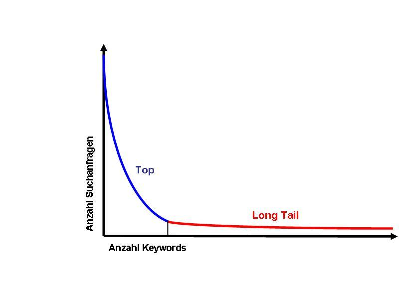 Long-Tail-Optimierung