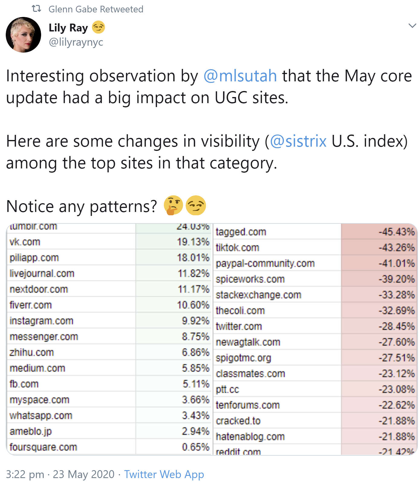May Google Core update: winners and losers with user-generated content