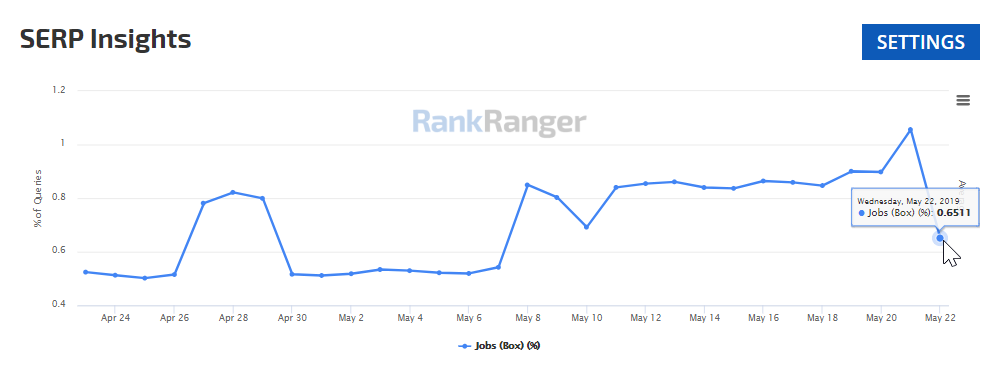 Google: Sharing task boxes between search queries (United States), according to RankRanger