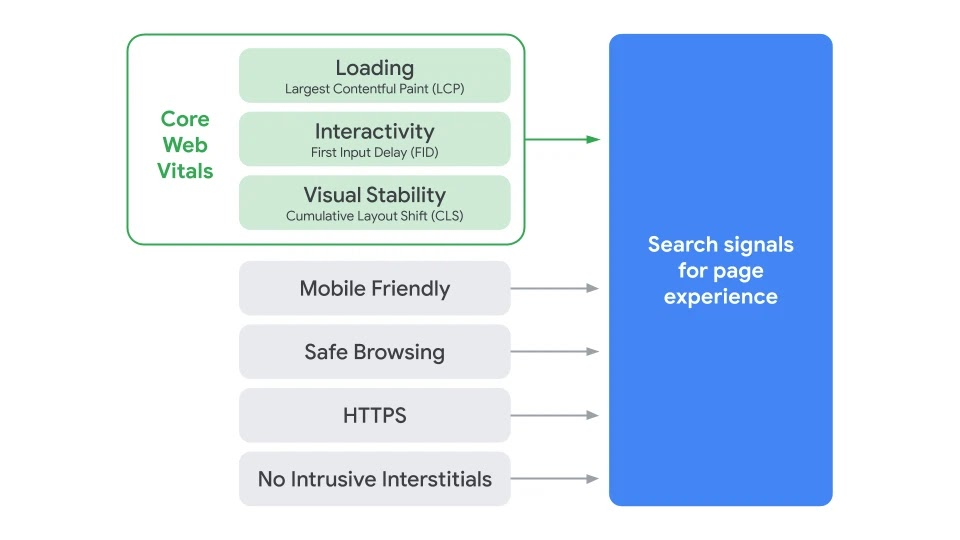 Google Page Experience: new ranking factor and its components