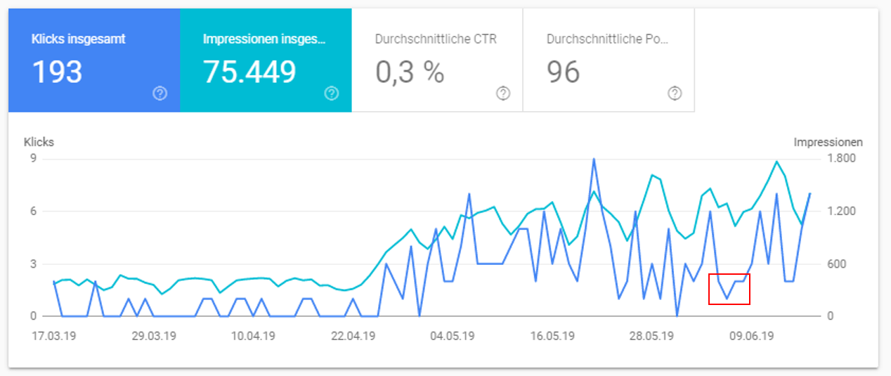 Google: search console data for image search