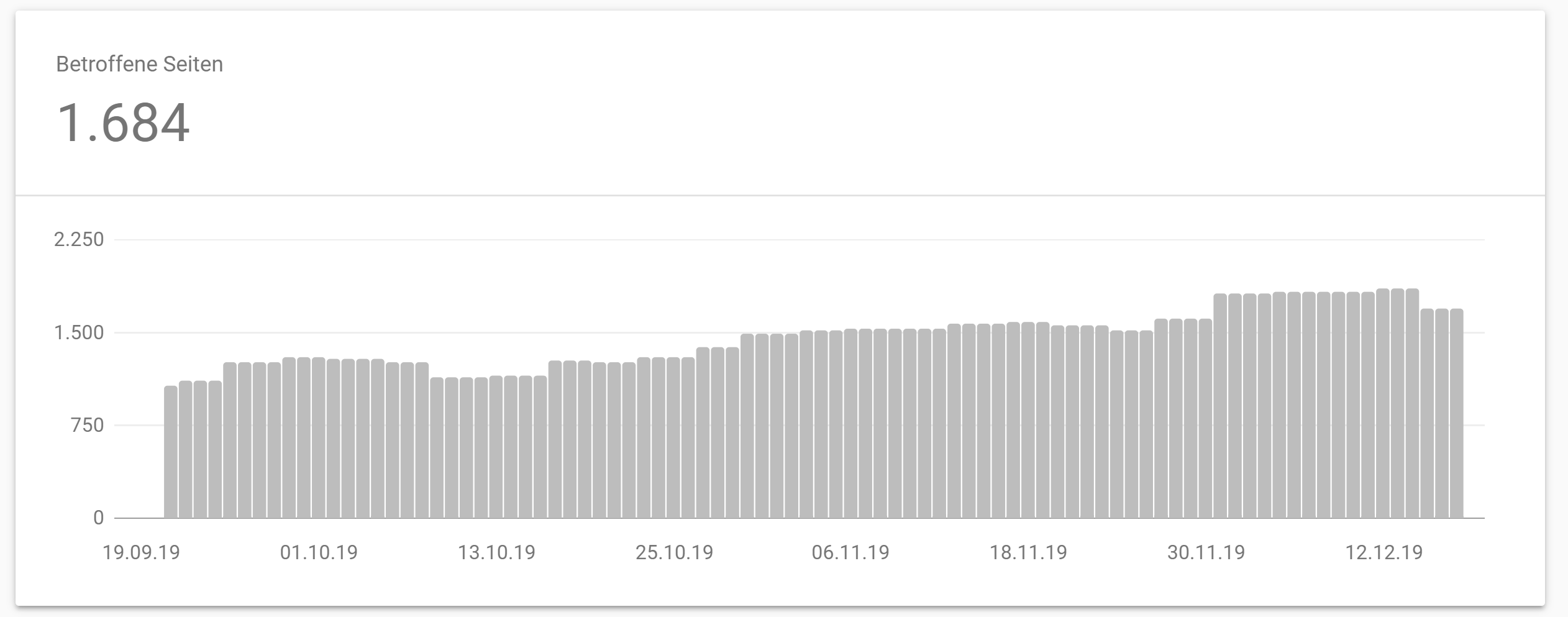 Google Search Console: fell sharply on December 15 for pages marked as crawled and not indexed