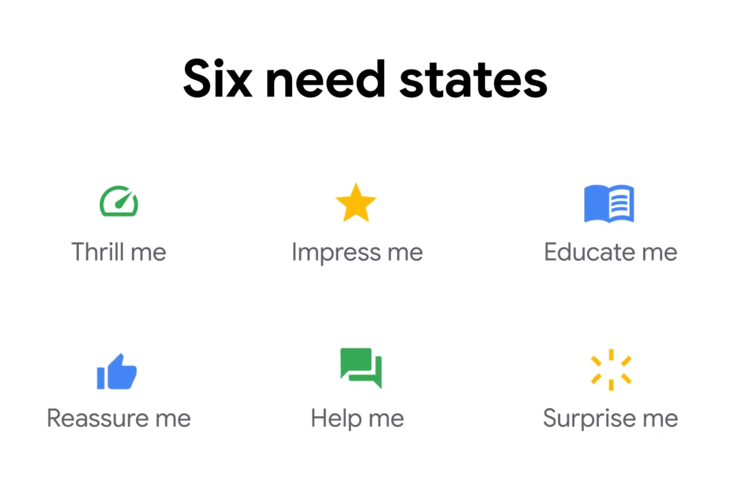 Google: the 6 basic needs of search