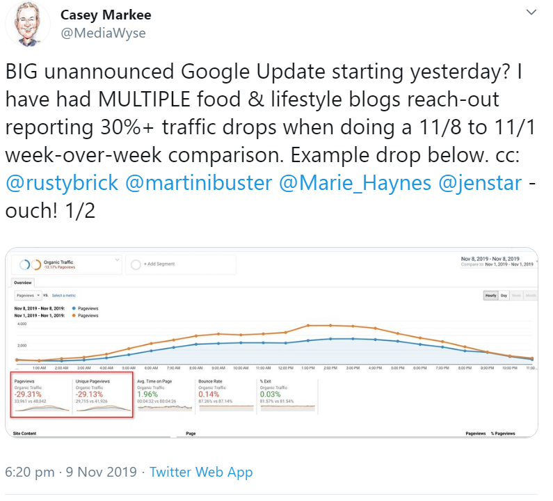 Possible update of Google from November 2019: also affecting lifestyle blogs