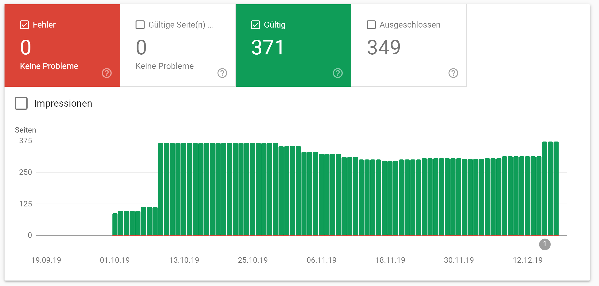 Google Search Console: the number of valid URLs increased sharply on December 15