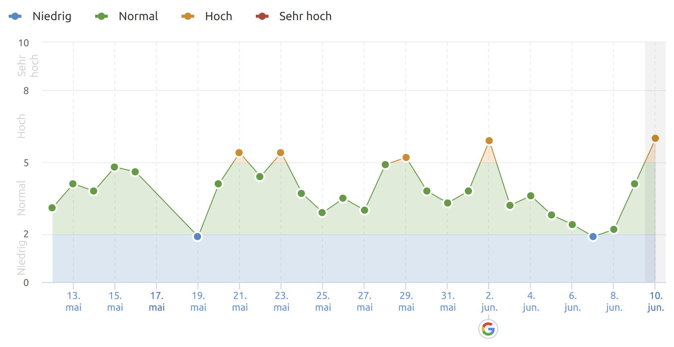 SEMrush from 10.6.20