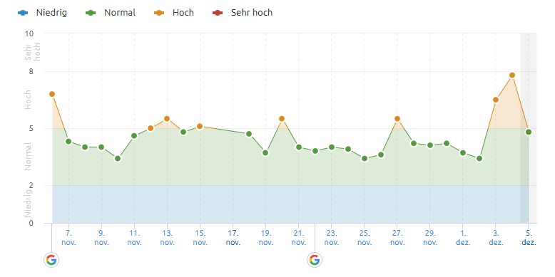 SEMrush from 5.12.19