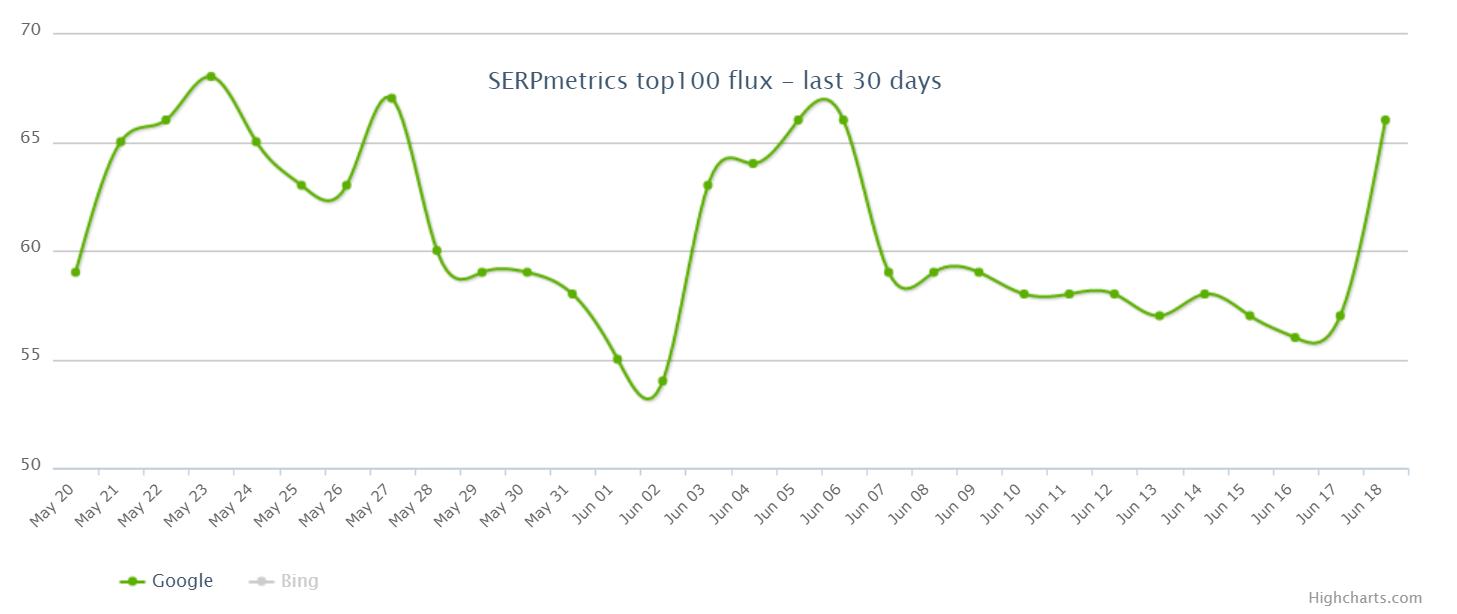 SERPmetrics from 19.6.19