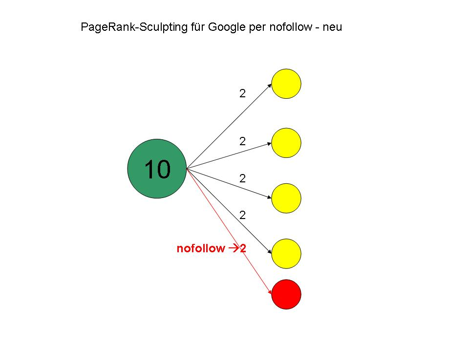 PageRank-Sculpting per nofollow - neu