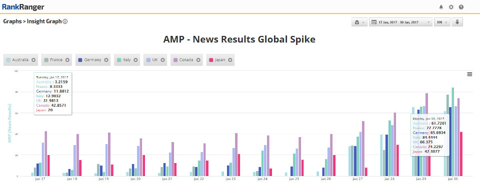 AMP: globaler Anstieg in der Newsbox