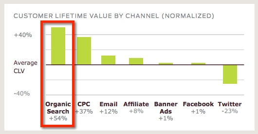 Customers obtained from organic search results deliver the highest customer lifetime value (CLV)