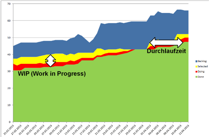 Cumulative Flow Diagramn (CFD)