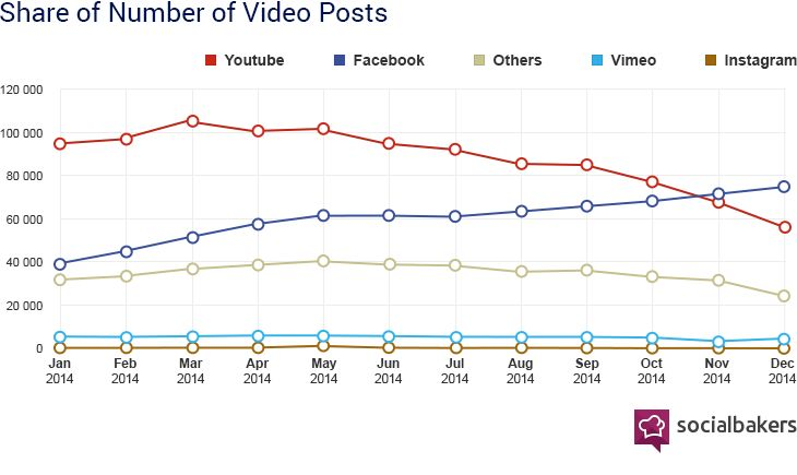 Zahl der Facebook-Posts mit Videos nach jeweiliger Quelle - Socialbakers