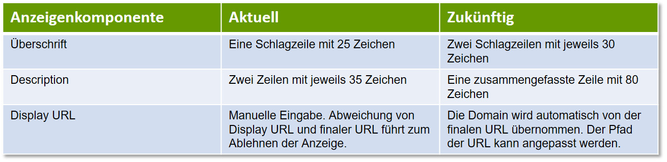 AdWords Änderungen