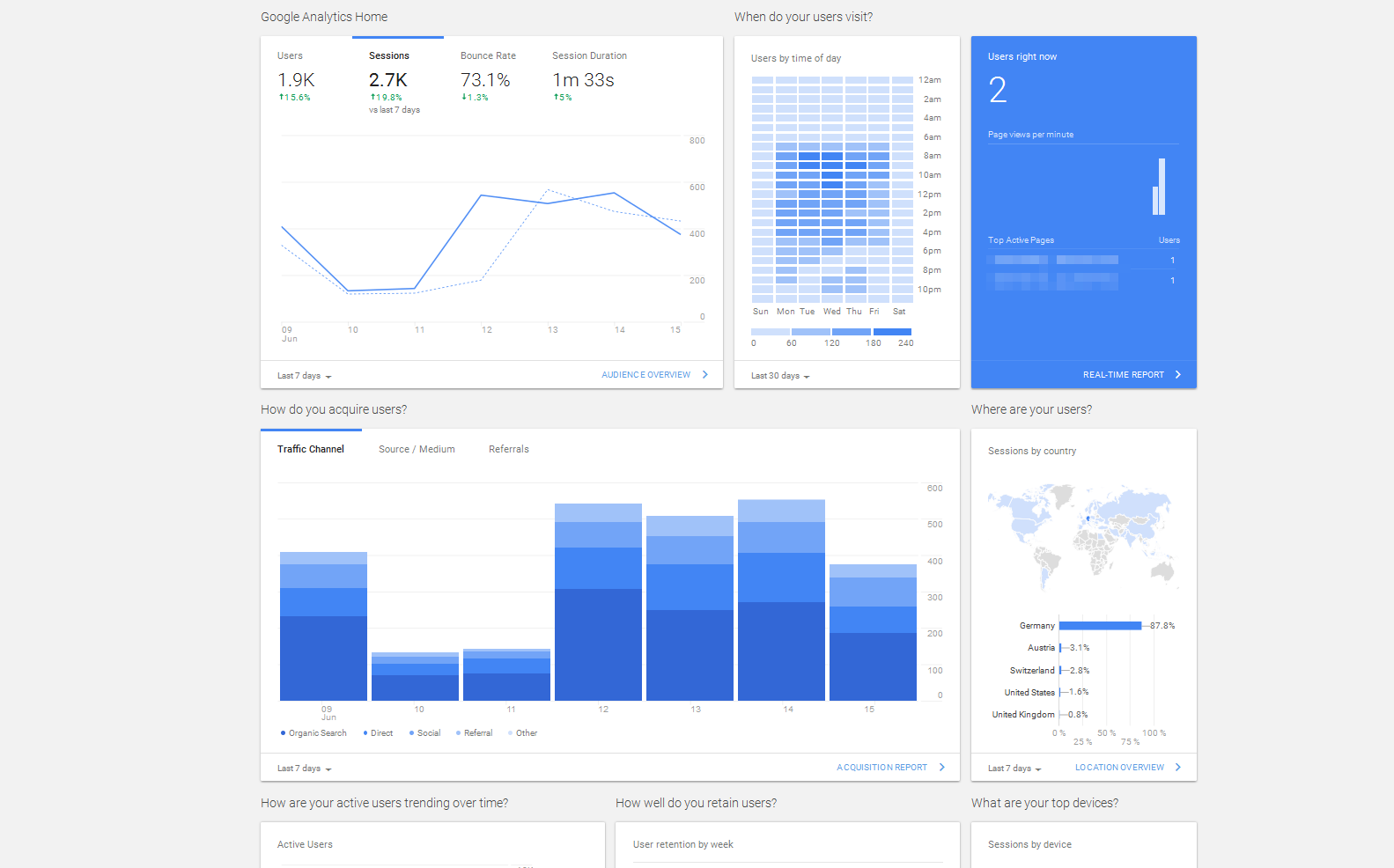Google Analytics: Dash Board