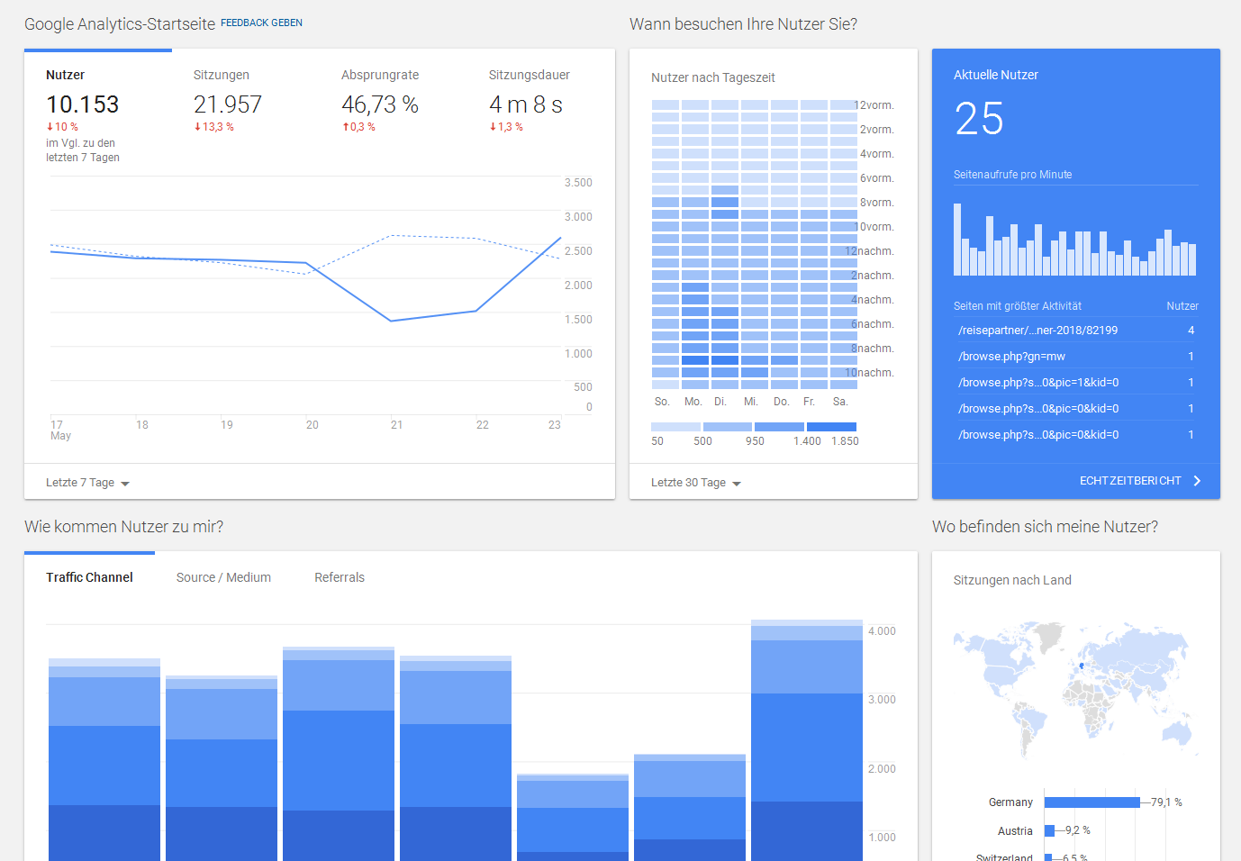 Google Analytics: neues Dashboard auf Deutsch