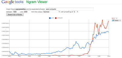 NGram Viewer von Google
