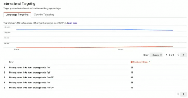International Targeting - neue Funktion in den Google Webmaster Tools - Bild (C) Google