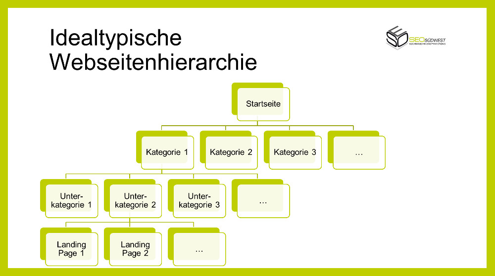 Idealtypische Webseitenhierarchie