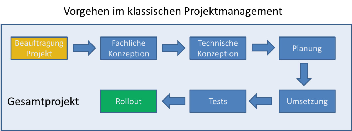 Internationales projektmanagement kriterien und for Hausarbeit klassisches projektmanagement