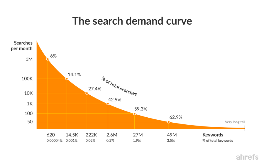 Search Demand-Kurve