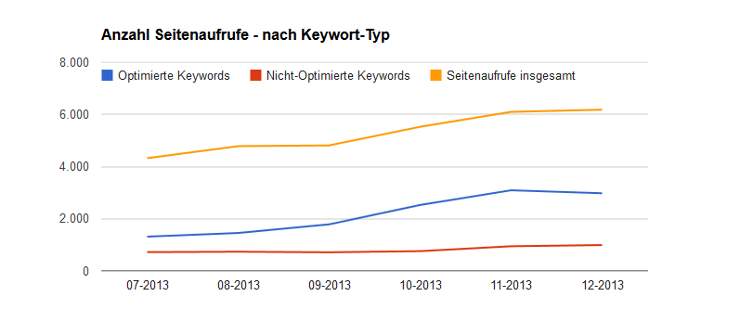 Auswertung Keywords