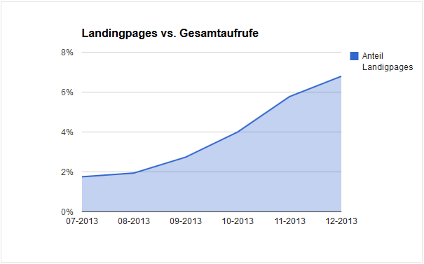 Auswertung der Landingpages