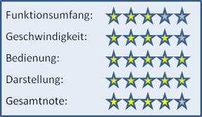 Rank-o-meter Wertung