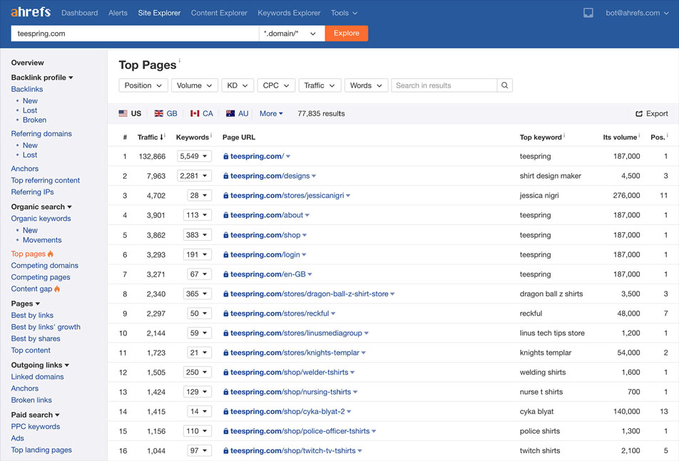 ahrefs: Top pages
