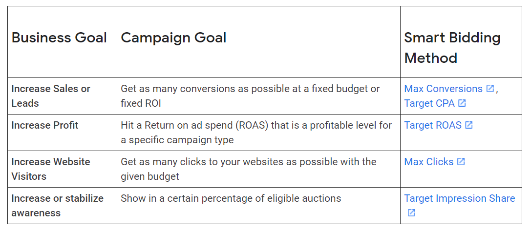 Google Ads: Smart Bidding-Methoden