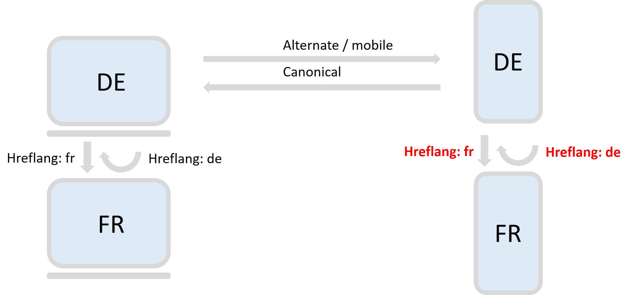Neuer Google Index Hreflang Mobile Muss Zukünftig Auf Mobile Seite
